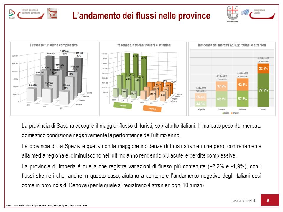 www.isnart.it 5 Landamento dei flussi nelle province Fonte: Osservatorio Turistico Regionale della Liguria, Regione Liguria – Unioncamere Liguria La p