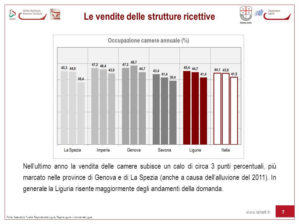 www.isnart.it 7 Le vendite delle strutture ricettive Fonte: Osservatorio Turistico Regionale della Liguria, Regione Liguria – Unioncamere Liguria Nell