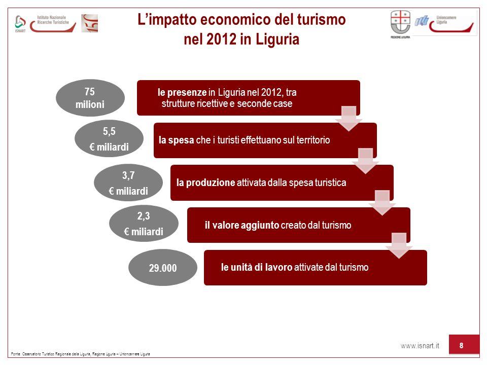 www.isnart.it 8 Limpatto economico del turismo nel 2012 in Liguria Fonte: Osservatorio Turistico Regionale della Liguria, Regione Liguria – Unioncamer