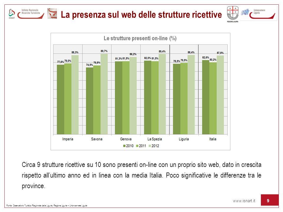 www.isnart.it 9 La presenza sul web delle strutture ricettive Fonte: Osservatorio Turistico Regionale della Liguria, Regione Liguria – Unioncamere Lig