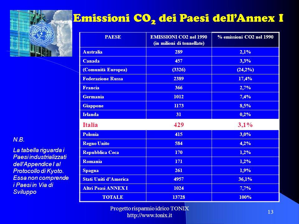 Progetto risparmio idrico TONIX http://www.tonix.it 13 PAESEEMISSIONI CO2 nel 1990 (in milioni di tonnellate) % emissioni CO2 nel 1990 Australia2892,1