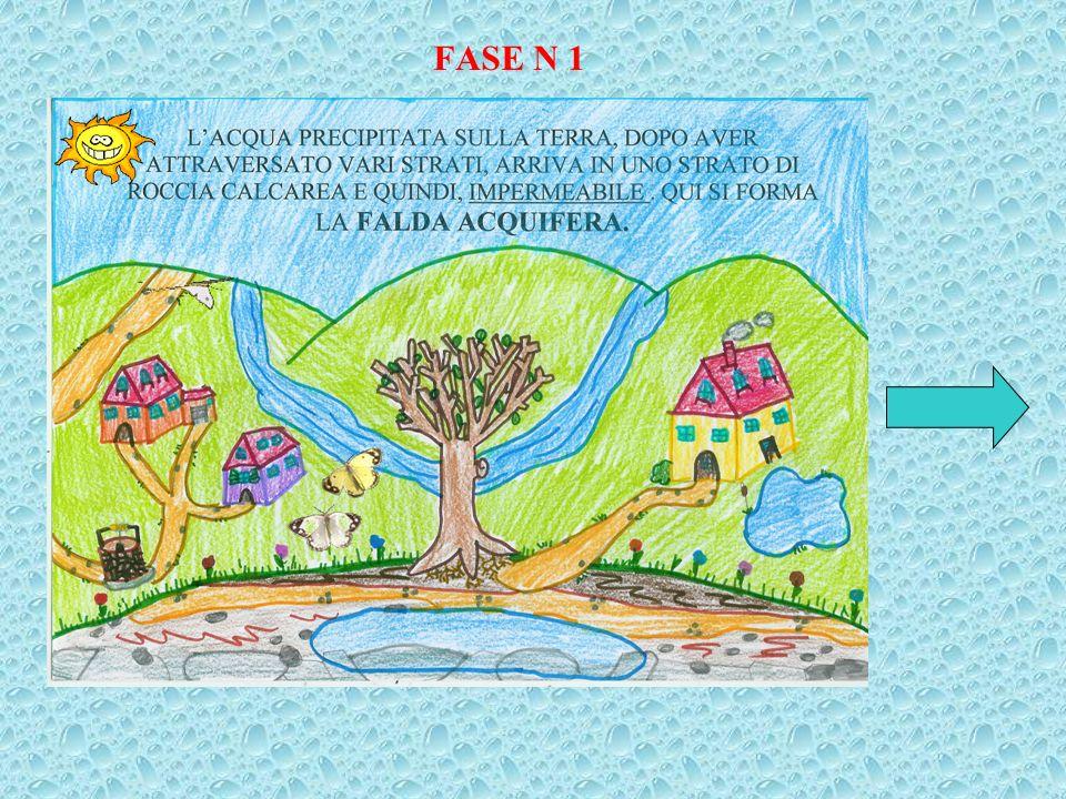 Nelle pagine che seguono abbiamo sintetizzato, con disegni e con didascalie, il GRANDE CICLO DELLACQUA che comprende un ciclo naturale, svolto solamen