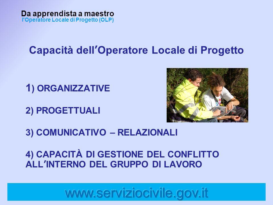 Capacità dellOperatore Locale di Progetto Da apprendista a maestro l'Operatore Locale di Progetto (OLP) 1 ) ORGANIZZATIVE 2) PROGETTUALI 3) COMUNICATI