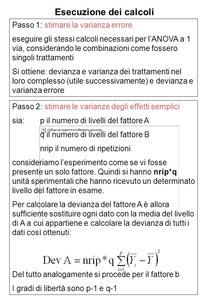 Esecuzione dei calcoli Passo 1: stimare la varianza errore eseguire gli stessi calcoli necessari per lANOVA a 1 via, considerando le combinazioni come