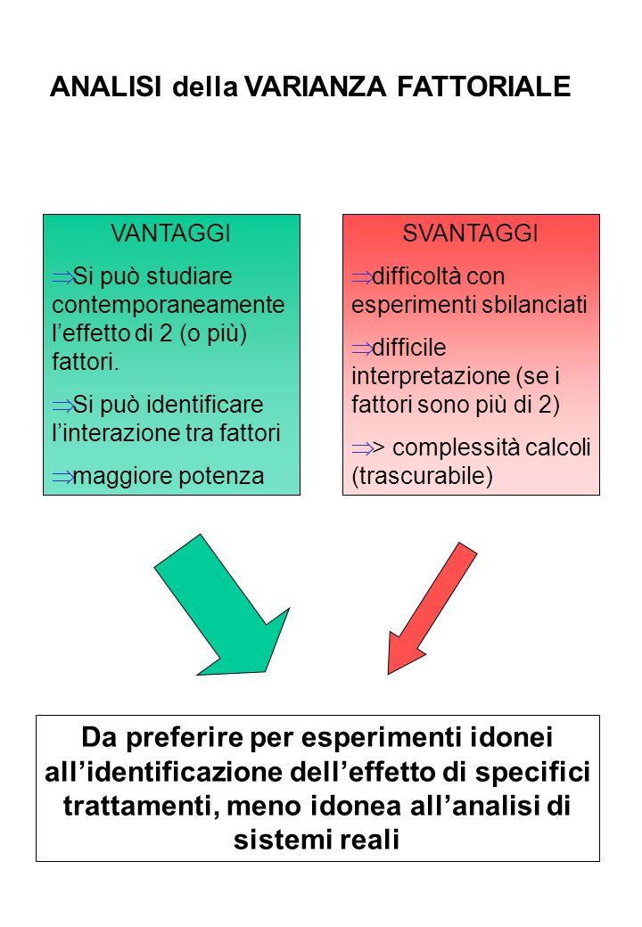 ANALISI della VARIANZA FATTORIALE VANTAGGI Si può studiare contemporaneamente leffetto di 2 (o più) fattori. Si può identificare linterazione tra fatt