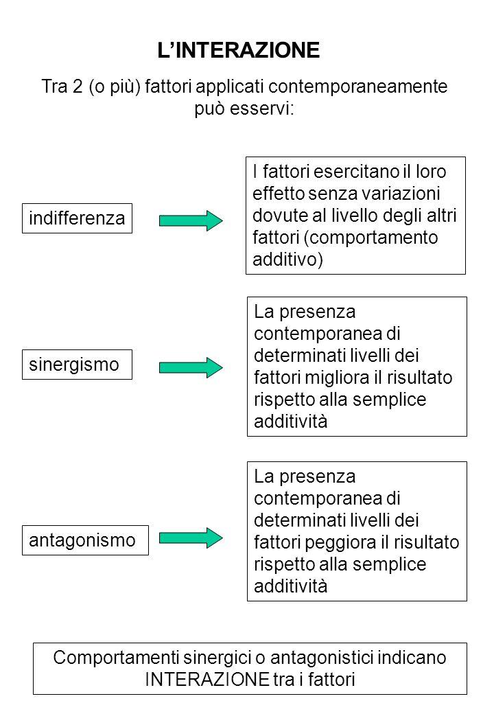 LINTERAZIONE Tra 2 (o più) fattori applicati contemporaneamente può esservi: indifferenza sinergismo antagonismo I fattori esercitano il loro effetto