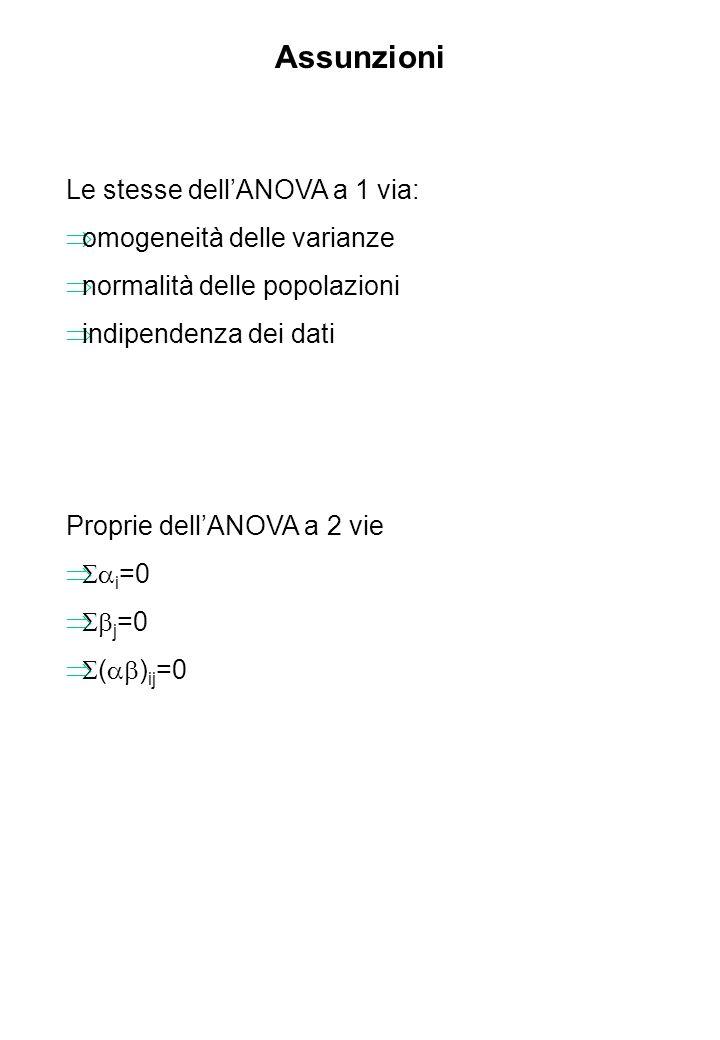 Assunzioni Le stesse dellANOVA a 1 via: omogeneità delle varianze normalità delle popolazioni indipendenza dei dati Proprie dellANOVA a 2 vie i =0 j =