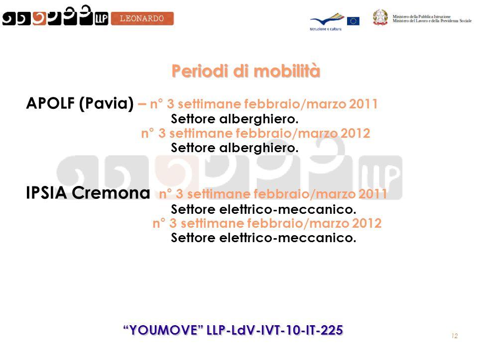 12 YOUMOVE LLP-LdV-IVT-10-IT-225 Periodi di mobilità APOLF (Pavia) – n° 3 settimane febbraio/marzo 2011 Settore alberghiero.