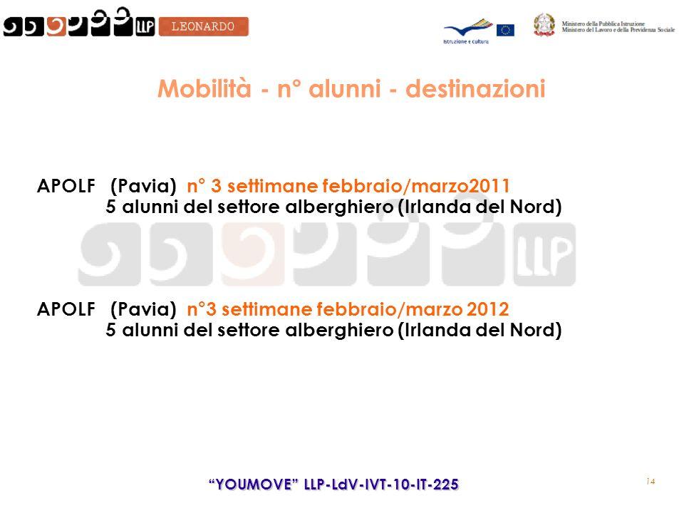 14 YOUMOVE LLP-LdV-IVT-10-IT-225 Mobilità - n° alunni - destinazioni APOLF (Pavia) n° 3 settimane febbraio/marzo2011 5 alunni del settore alberghiero (Irlanda del Nord) APOLF (Pavia) n°3 settimane febbraio/marzo 2012 5 alunni del settore alberghiero (Irlanda del Nord)