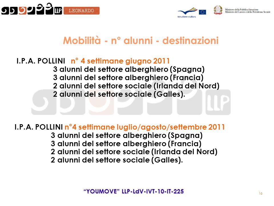 16 YOUMOVE LLP-LdV-IVT-10-IT-225 Mobilità - n° alunni - destinazioni I.P.A.