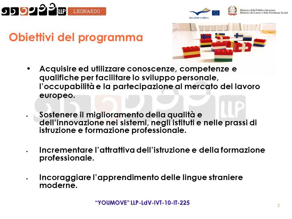 2 Obiettivi del programma Acquisire ed utilizzare conoscenze, competenze e qualifiche per facilitare lo sviluppo personale, loccupabilità e la partecipazione al mercato del lavoro europeo.