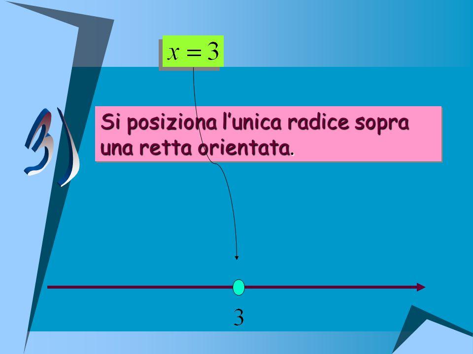 Si posiziona lunica radice sopra una retta orientata. Si posiziona lunica radice sopra una retta orientata.