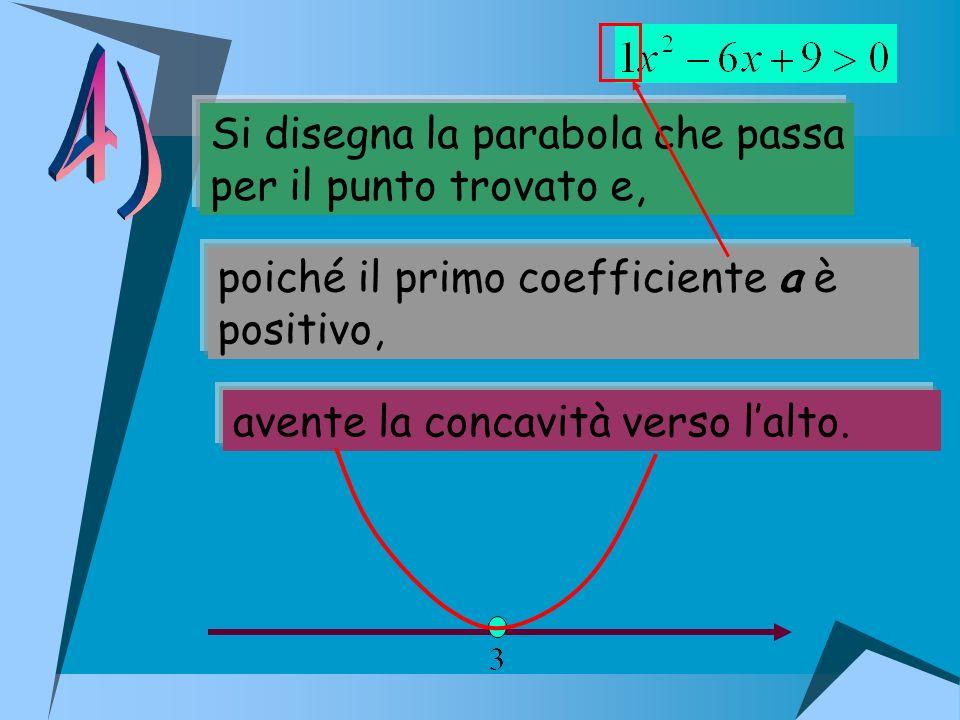 Si disegna la parabola che passa per il punto trovato e, poiché il primo coefficiente a è positivo, avente la concavità verso lalto.