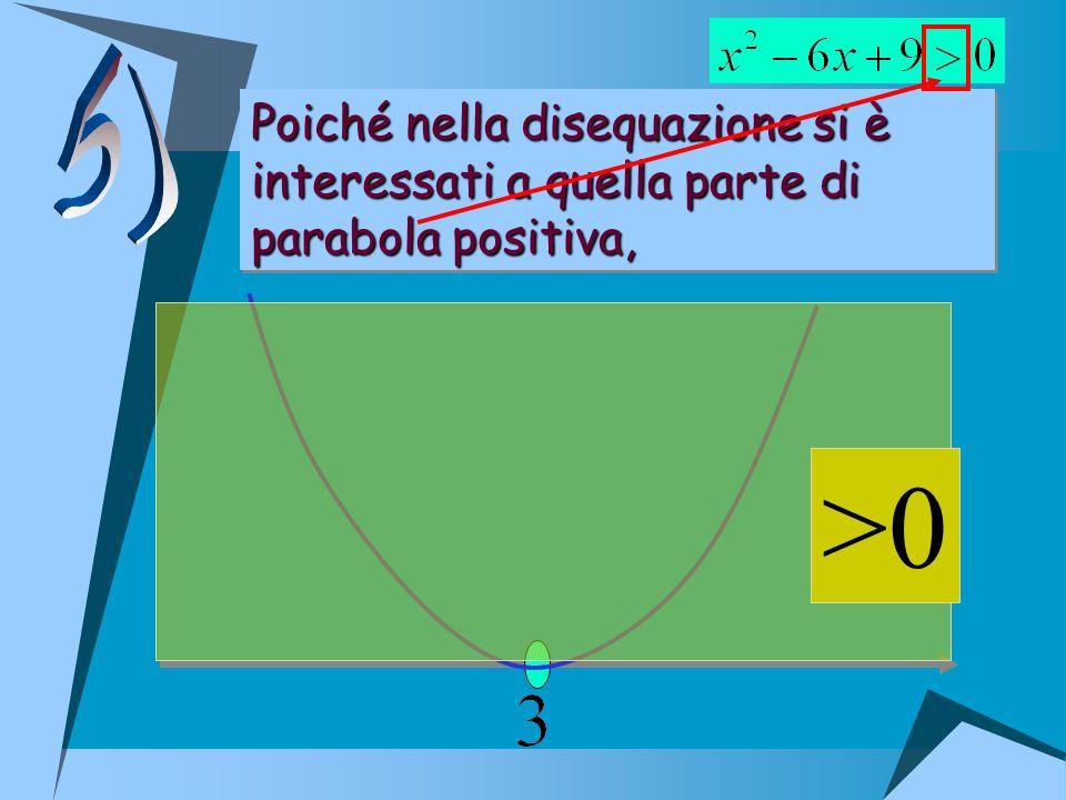 Poiché nella disequazione si è interessati a quella parte di parabola positiva, Poiché nella disequazione si è interessati a quella parte di parabola
