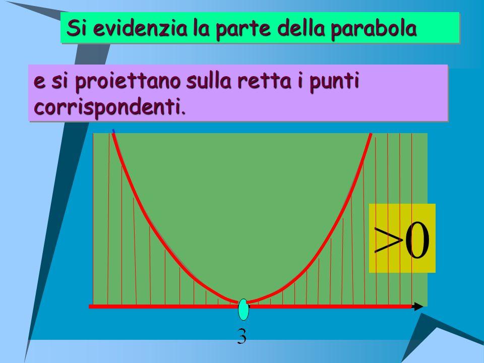 Si evidenzia la parte della parabola Si evidenzia la parte della parabola e si proiettano sulla retta i punti corrispondenti. e si proiettano sulla re