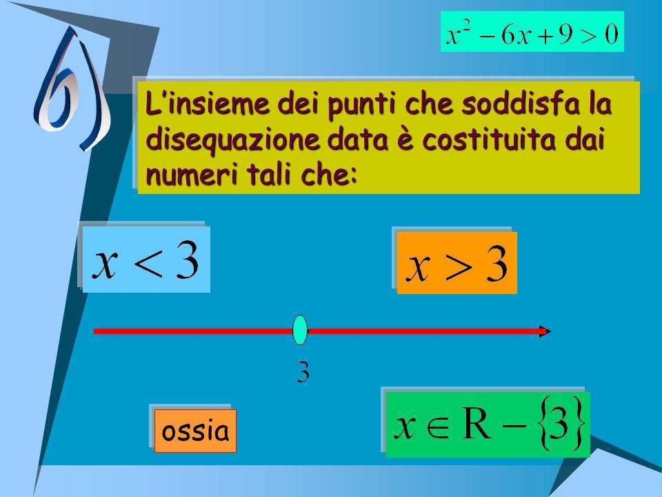 Linsieme dei punti che soddisfa la disequazione data è costituita dai numeri tali che: ossia