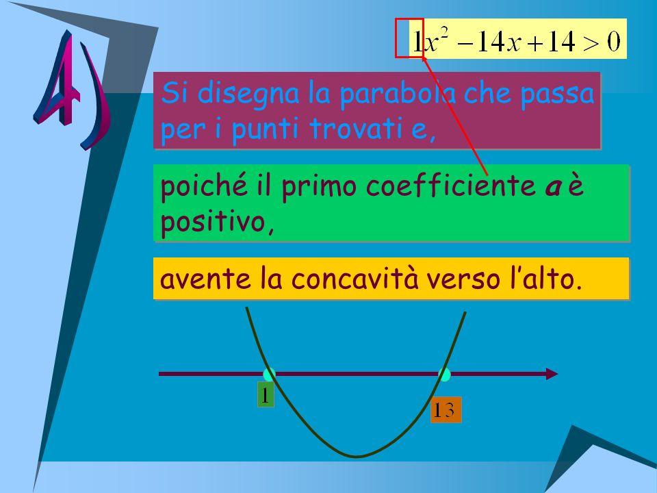 Si disegna la parabola che passa per i punti trovati e, Si disegna la parabola che passa per i punti trovati e, poiché il primo coefficiente a è posit