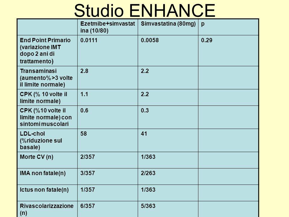 Studio ENHANCE Ezetmibe+simvastat ina (10/80) Simvastatina (80mg)p End Point Primario (variazione IMT dopo 2 ani di trattamento ) 0.01110.00580.29 Tra