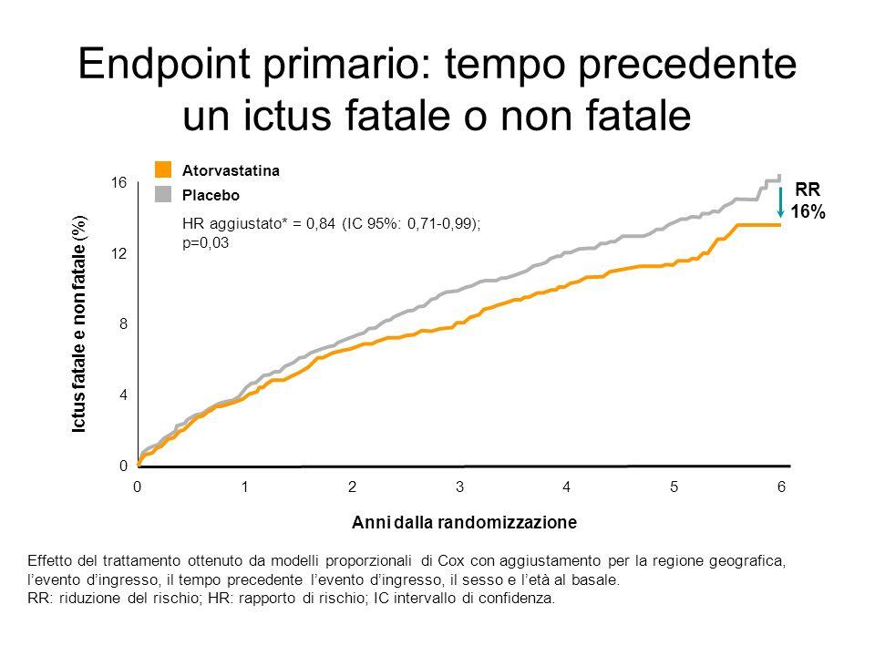 Endpoint primario: tempo precedente un ictus fatale o non fatale The SPARCL Investigators. N Engl J Med. 2006;355:549-559. 0 8 16 0 Anni dalla randomi