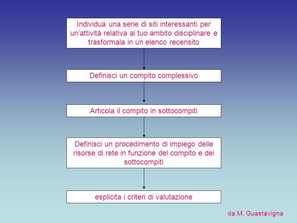 Taskonomy 1.Svolgere una relazione (Retelling Tasks) 2.Compilare una ricerca (Compilation Tasks) 3.Risolvere un mistero (Mystery Tasks) 4.Investigare (Journalistic Tasks) 5.Progettare (Design Tasks) 6.Elaborare un prodotto (Creative Product Tasks) 7.Creare consenso (Consensus Building Tasks) 8.Persuadere (Persuasion Tasks) 9.Conoscere se stesso (Self-Knowledge Tasks) 10.Analizzare (Analytical Tasks) 11.Giudicare (Judgement Tasks) 12.Condurre un esperimento scientifico (Scientific Tasks)