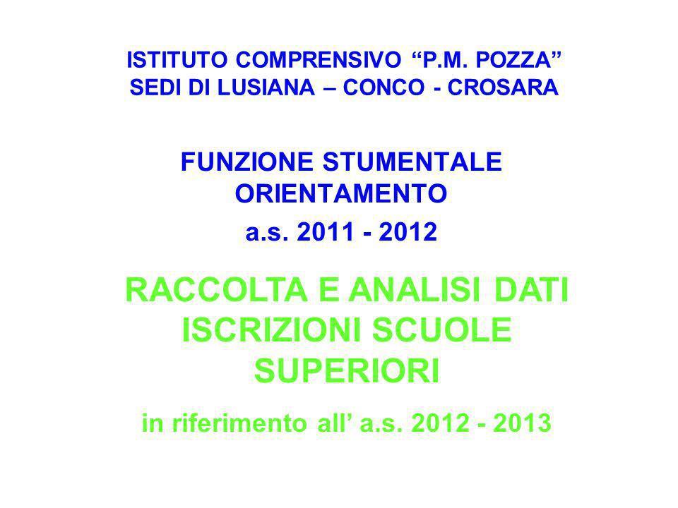 ISTITUTO COMPRENSIVO P.M. POZZA SEDI DI LUSIANA – CONCO - CROSARA FUNZIONE STUMENTALE ORIENTAMENTO a.s. 2011 - 2012 RACCOLTA E ANALISI DATI ISCRIZIONI