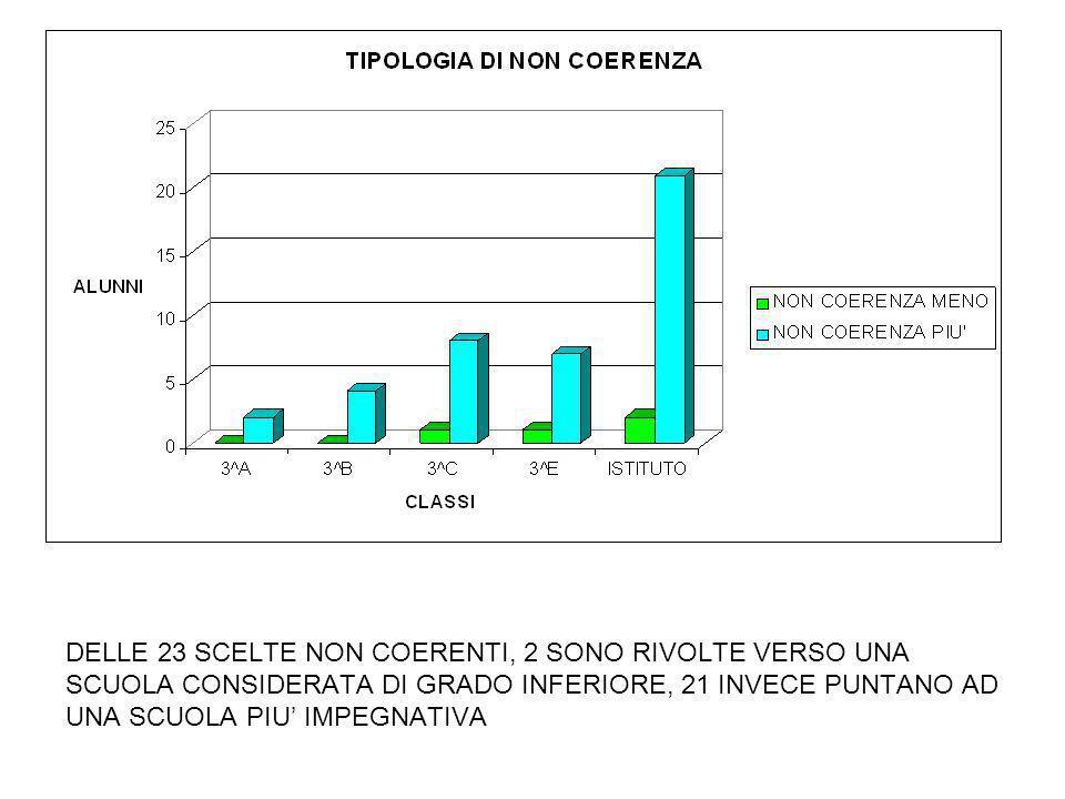 NEL TOTALE IL CONSIGLIO ORIENTATIVO NON E SEGUITO DAL 32% DEGLI ALUNNI
