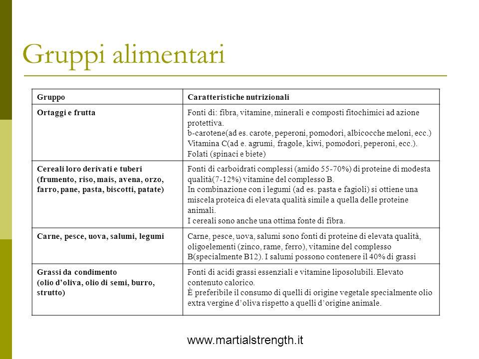 Gruppi alimentari www.martialstrength.it GruppoCaratteristiche nutrizionali Ortaggi e fruttaFonti di: fibra, vitamine, minerali e composti fitochimici