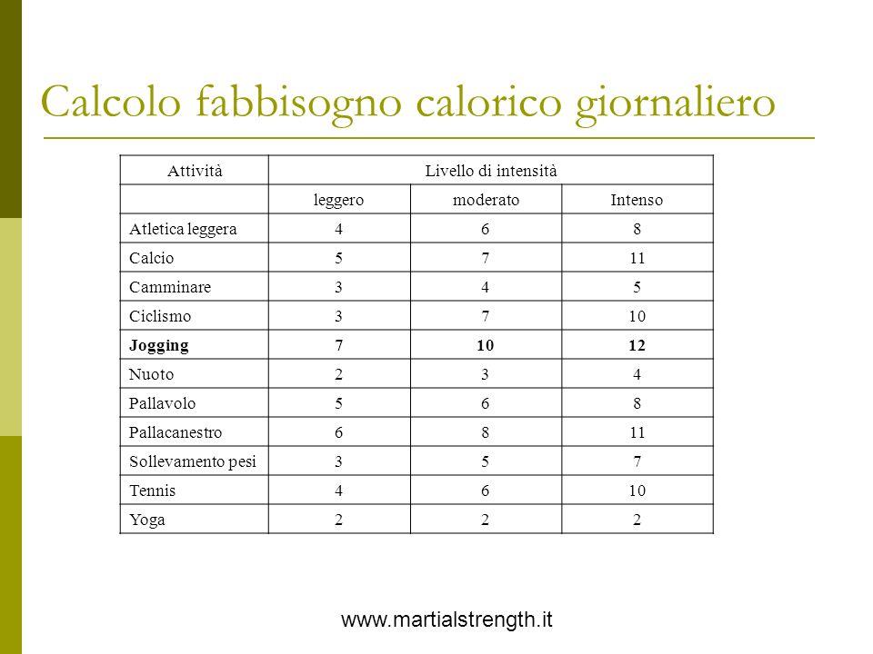 Calcolo fabbisogno calorico giornaliero www.martialstrength.it AttivitàLivello di intensità leggeromoderatoIntenso Atletica leggera468 Calcio5711 Camm