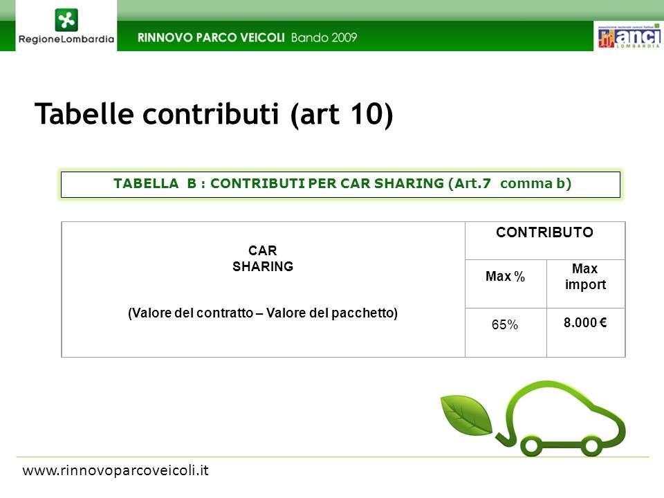 Tabelle contributi (art 10) www.rinnovoparcoveicoli.it CAR SHARING (Valore del contratto – Valore del pacchetto) CONTRIBUTO Max % Max import 65% 8.000 TABELLA B : CONTRIBUTI PER CAR SHARING (Art.7 comma b)