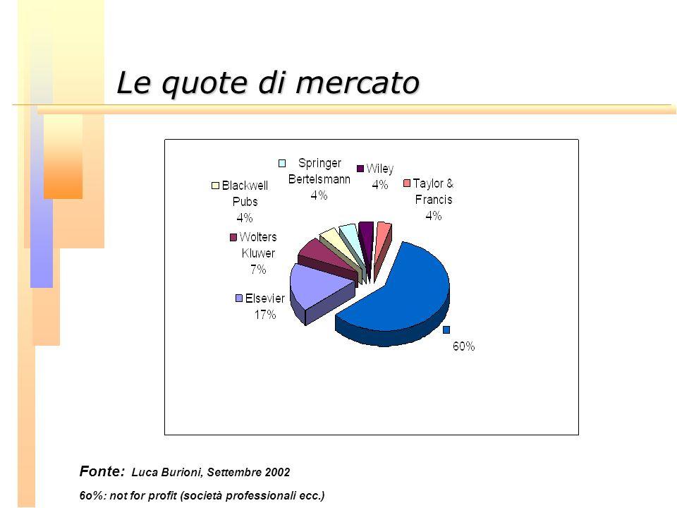 Le quote di mercato Le quote di mercato Fonte: Luca Burioni, Settembre 2002 6o%: not for profit (società professionali ecc.)