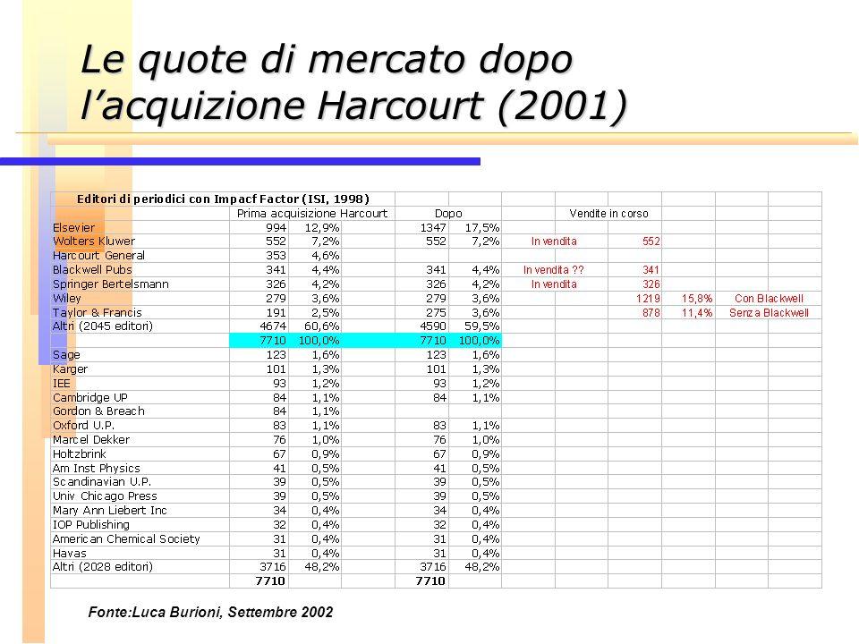 Le quote di mercato dopo lacquizione Harcourt (2001) Fonte:Luca Burioni, Settembre 2002