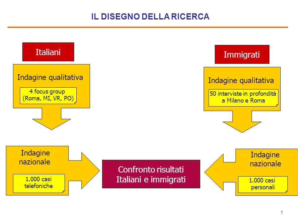 MAKNO MINISTERO DELLINTERNO OSSERVATORIO SOCIALE SULLE IMMIGRAZIONI IN ITALIA 2008 2 a edizione UNA SINTESI Roma, 29 aprile 2008