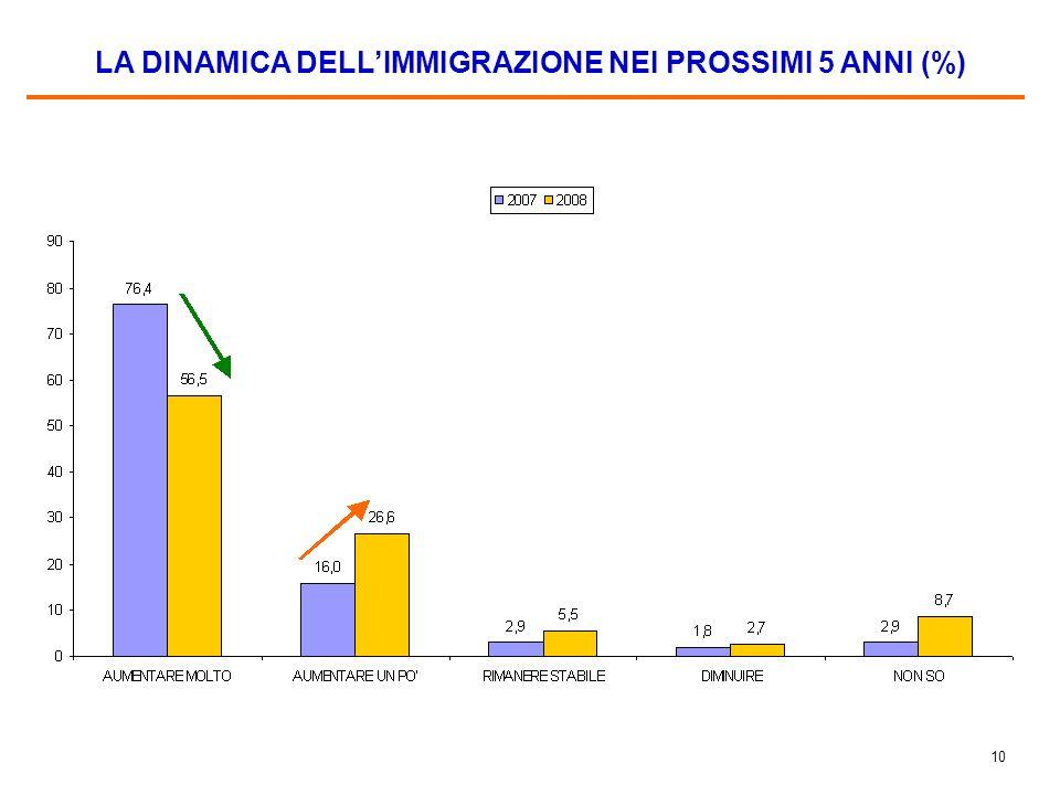9 LE NAZIONALITA DEGLI IMMIGRATI NELLA PERCEZIONE DEGLI ITALIANI (%)