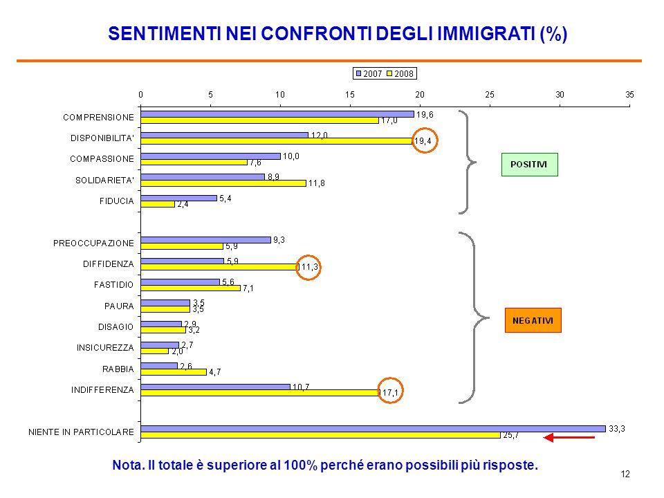 11 LE ATTIVITA DEGLI IMMIGRATI (%)