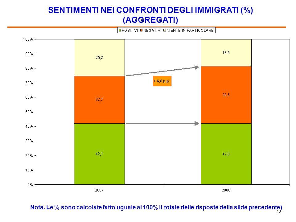 12 SENTIMENTI NEI CONFRONTI DEGLI IMMIGRATI (%) Nota.