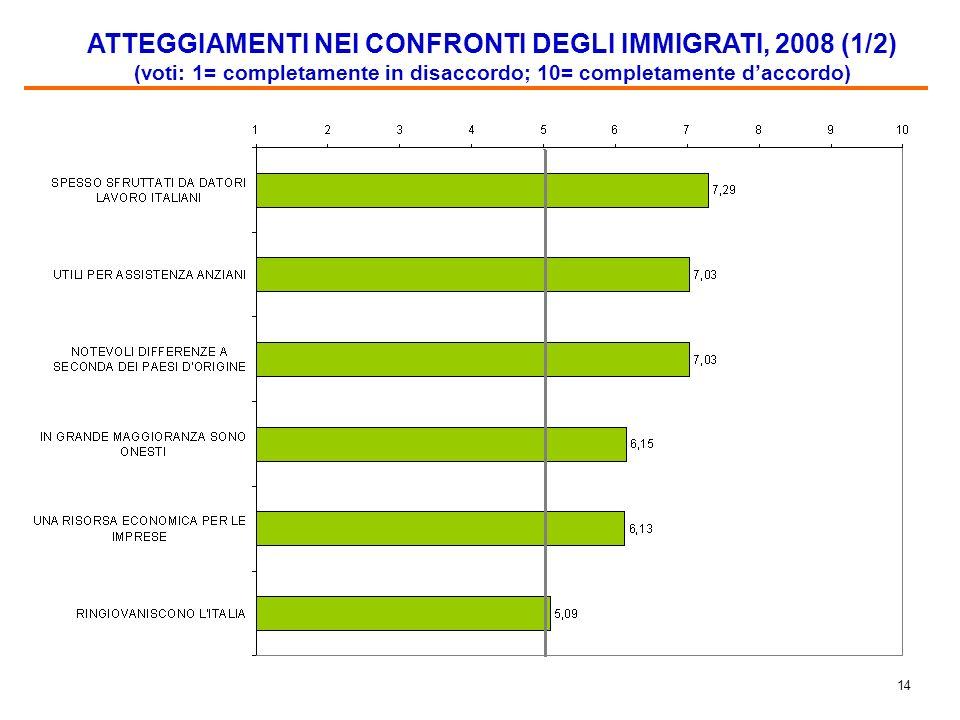 13 SENTIMENTI NEI CONFRONTI DEGLI IMMIGRATI (%) (AGGREGATI) Nota. Le % sono calcolate fatto uguale al 100% il totale delle risposte della slide preced