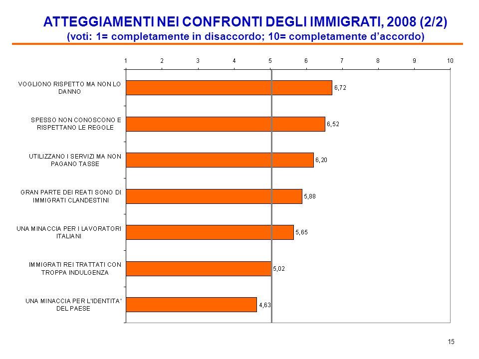 14 ATTEGGIAMENTI NEI CONFRONTI DEGLI IMMIGRATI, 2008 (1/2) (voti: 1= completamente in disaccordo; 10= completamente daccordo)