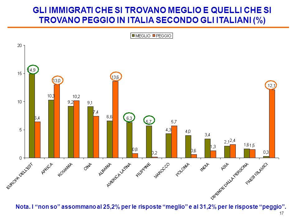 16 GLI IMMIGRATI ISLAMICI NELLA PERCEZIONE DEGLI ITALIANI