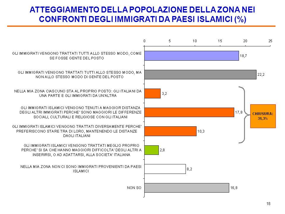 17 GLI IMMIGRATI CHE SI TROVANO MEGLIO E QUELLI CHE SI TROVANO PEGGIO IN ITALIA SECONDO GLI ITALIANI (%) Nota. I non so assommano al 25,2% per le risp