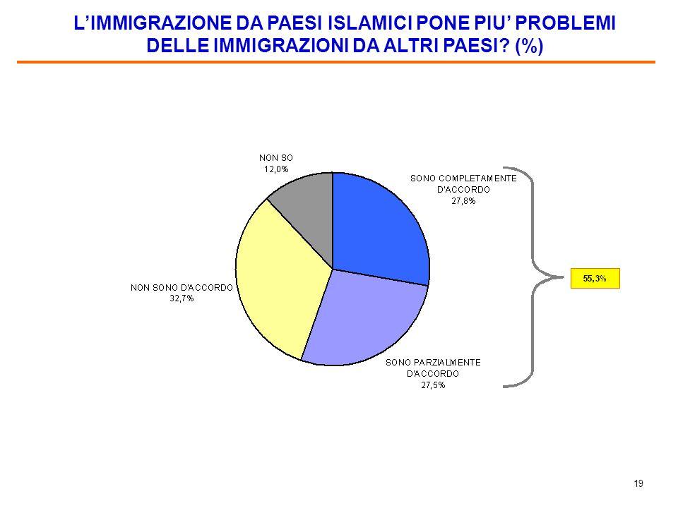 18 ATTEGGIAMENTO DELLA POPOLAZIONE DELLA ZONA NEI CONFRONTI DEGLI IMMIGRATI DA PAESI ISLAMICI (%)
