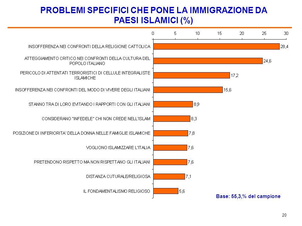 19 LIMMIGRAZIONE DA PAESI ISLAMICI PONE PIU PROBLEMI DELLE IMMIGRAZIONI DA ALTRI PAESI? (%)