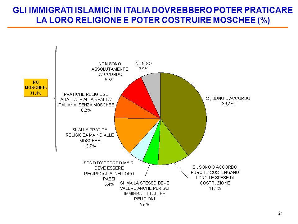 20 PROBLEMI SPECIFICI CHE PONE LA IMMIGRAZIONE DA PAESI ISLAMICI (%) Base: 55,3,% del campione