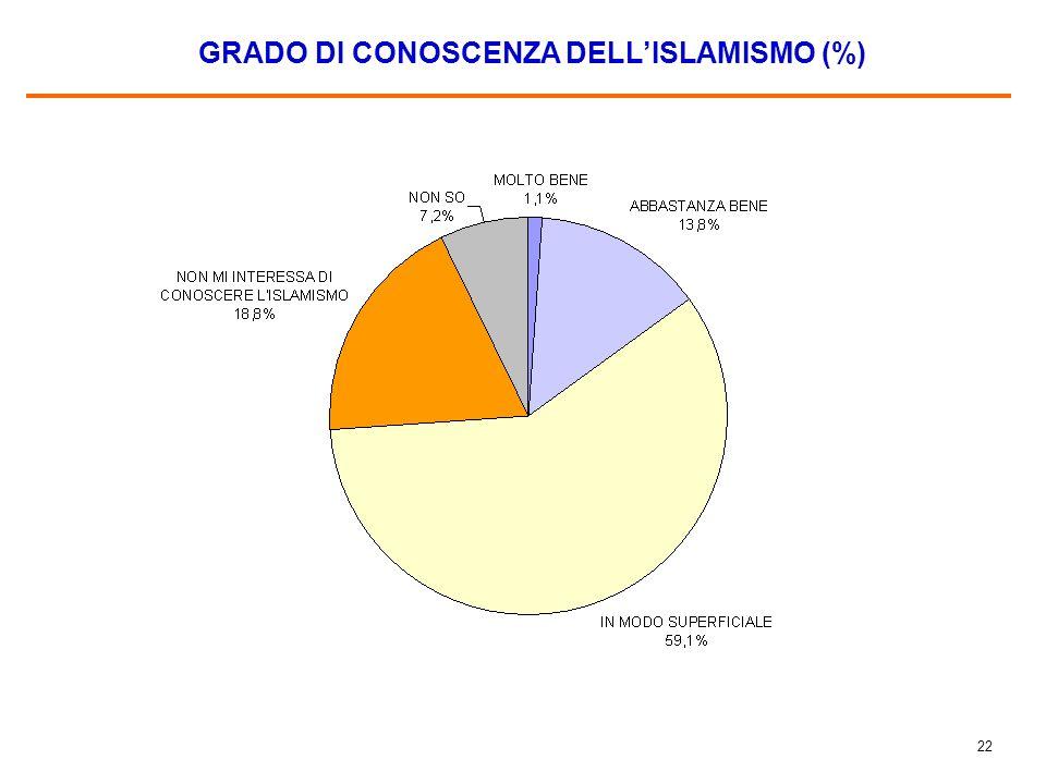 21 GLI IMMIGRATI ISLAMICI IN ITALIA DOVREBBERO POTER PRATICARE LA LORO RELIGIONE E POTER COSTRUIRE MOSCHEE (%)