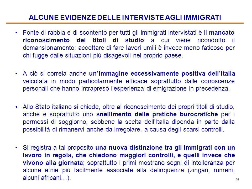 24 Indagine qualitativa immigrati: 50 colloqui individuali LA STRUTTURA DELLA RICERCA 5 colloqui a Roma: filippini 5 colloqui a Milano: filippini 5 co