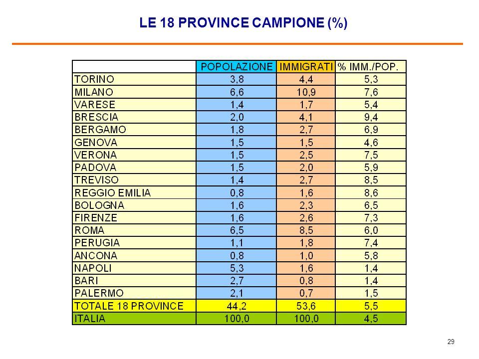28 SCHEMA DI CAMPIONAMENTO Sono state realizzate 50 interviste per provincia, ad eccezione di Roma e Milano dove ne sono state effettuate 100 per ciascuna.