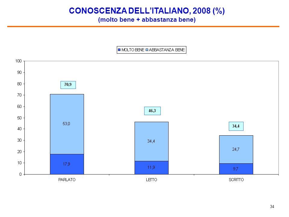 33 DA QUANTO TEMPO VIVE IN ITALIA (%)