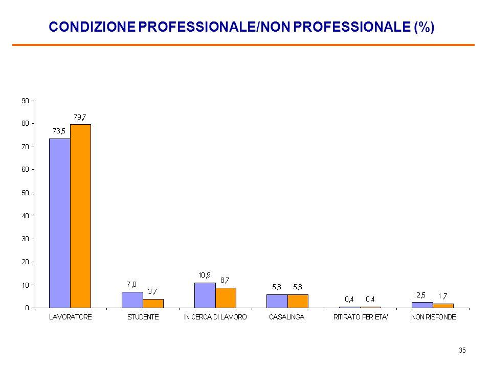 34 CONOSCENZA DELLITALIANO, 2008 (%) (molto bene + abbastanza bene)