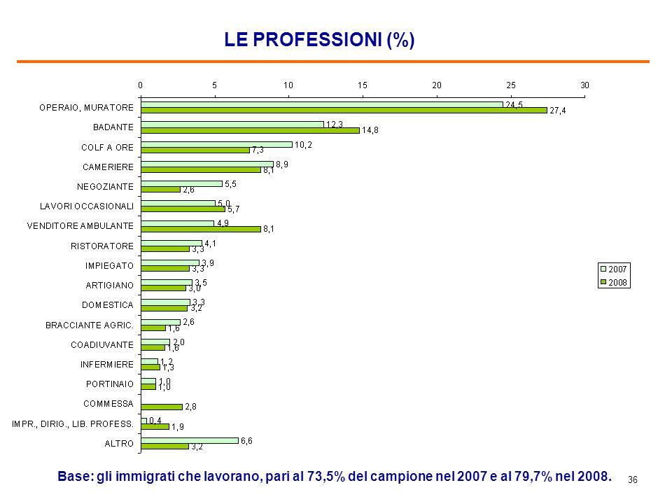35 CONDIZIONE PROFESSIONALE/NON PROFESSIONALE (%)