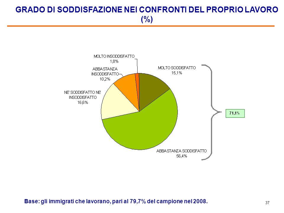 36 LE PROFESSIONI (%) Base: gli immigrati che lavorano, pari al 73,5% del campione nel 2007 e al 79,7% nel 2008.
