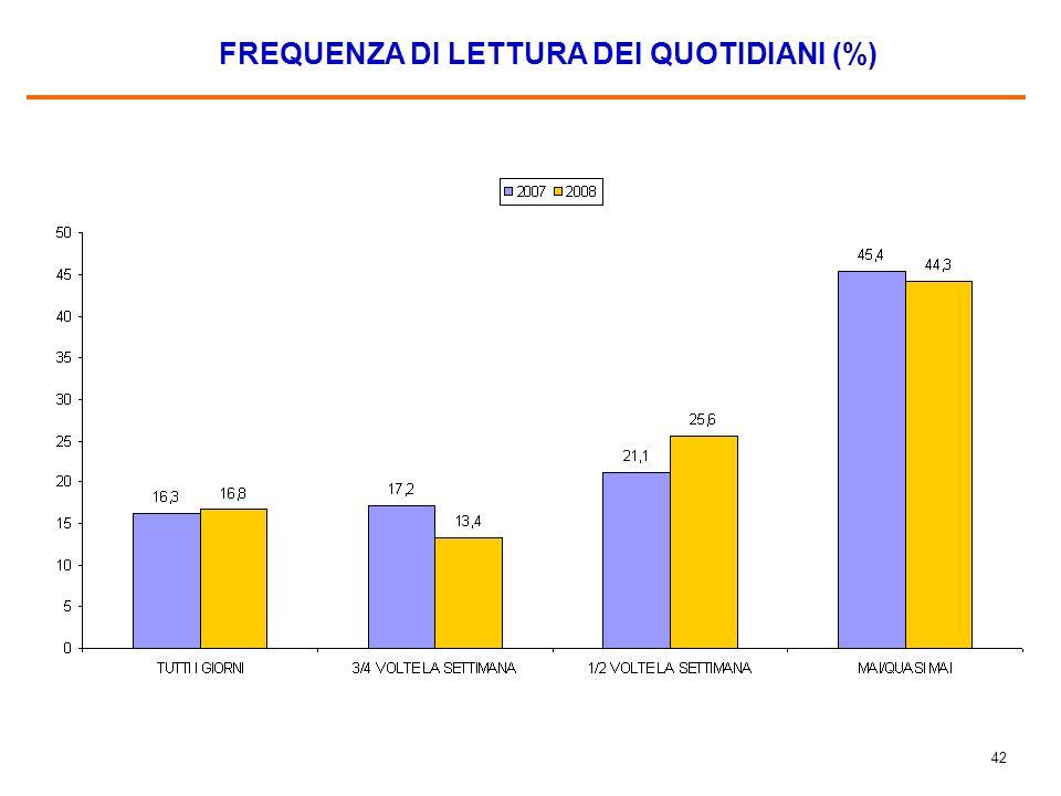 41 FREQUENZA DI ASCOLTO DEI TG (%) Base: gli intervistati che seguono la TV, pari allo 87,4% del campione nel 2007 e allo 81,5% nel 2008.